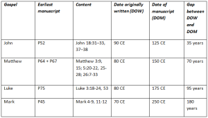 Gospel dates table