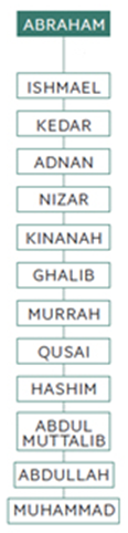 Muhammad genealogy
