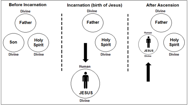 Ten Ways The Bible Disproves The Trinity Many Prophets One Message